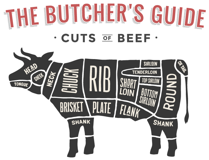 cuts-of-beef-graphic